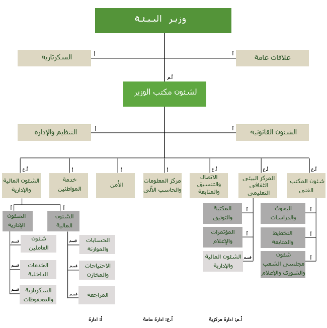 min-structure