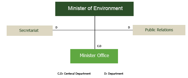 Ministry Structure